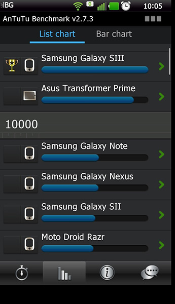 GalaxyS3 Benchmark