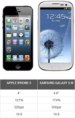 iphone 5 screen dimensions iphone 5 screen size against the s3 is not trully an hd 9745