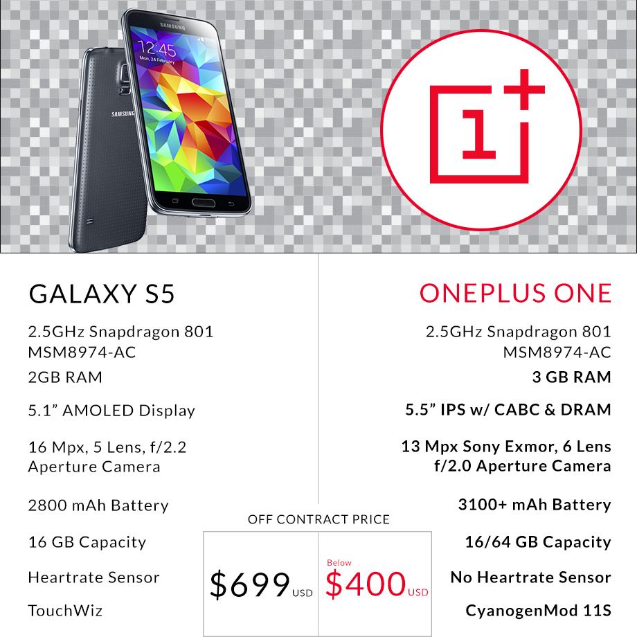 S5 vs OnePlus