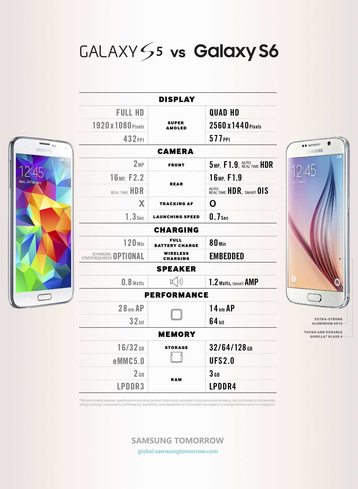 S6 vs. S5