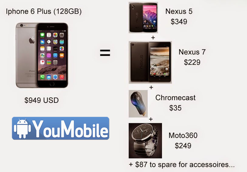 iPhone 6 - Android phones