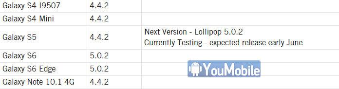 Galaxy S5 5.0.2