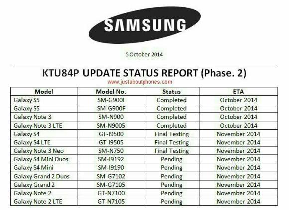 Samsung update List