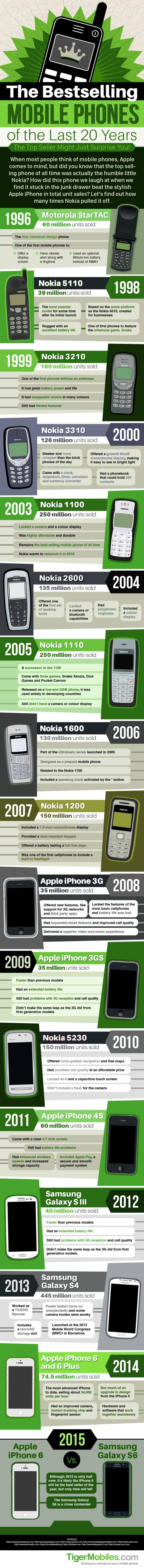Best Selling mobile phones in the worlds