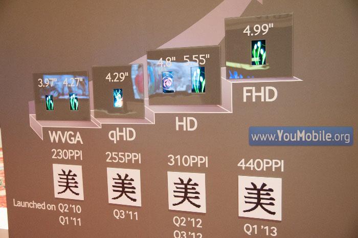 Galaxy S IV FHD Display